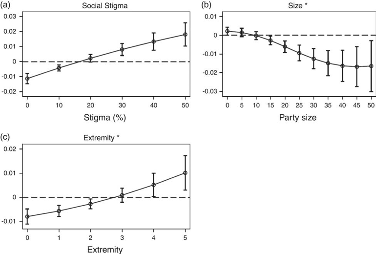 graphics showing party size, social stigma, and extremity